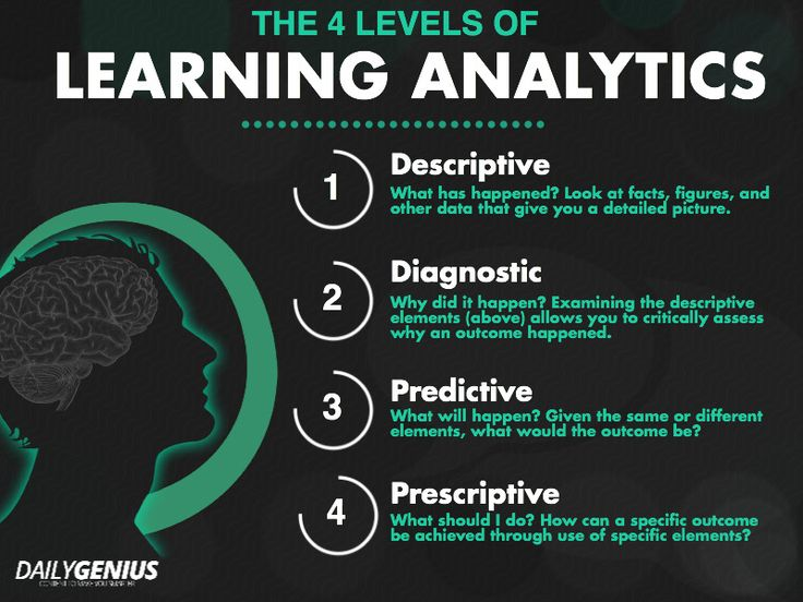 4 leveles of learning analytics
